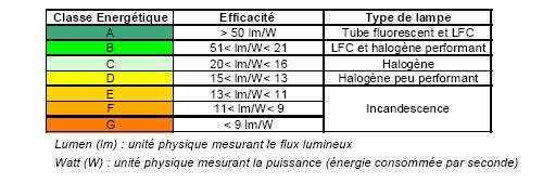 tableau comparatif des classes énergétiques des différentes types d'ampoules