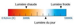 Difference rendu eclairage des ampoules