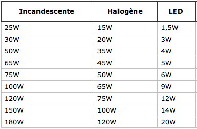 tableau de comparaison ampoules led, halogène, incandescente
